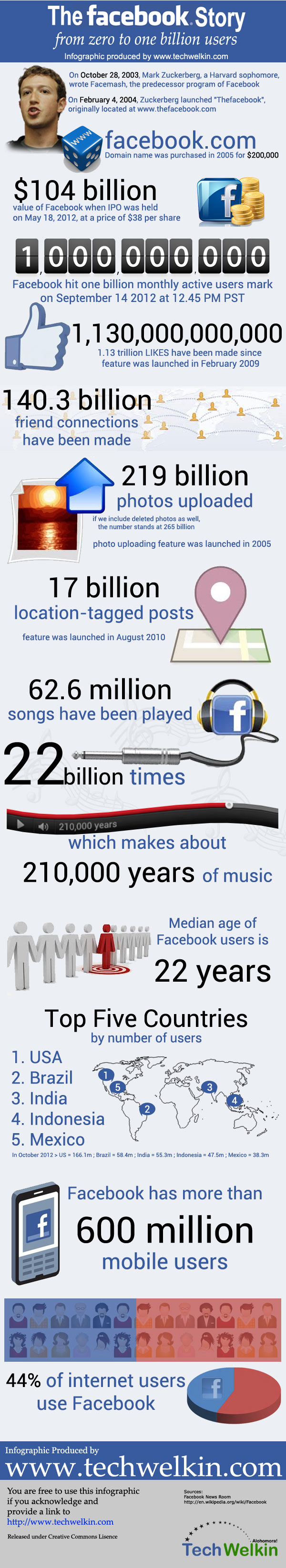 Facebook facts and statistics by TechWelkin.com