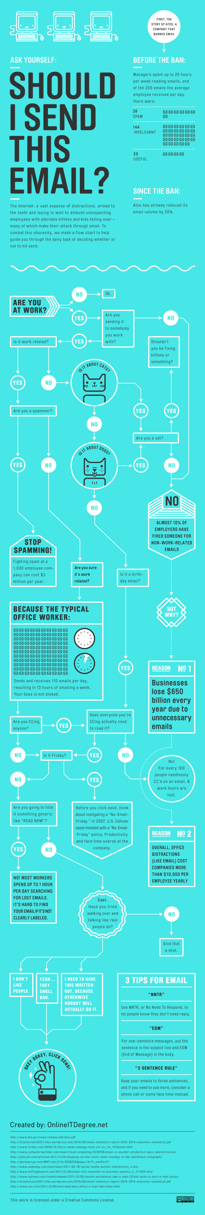 Email handling infographic