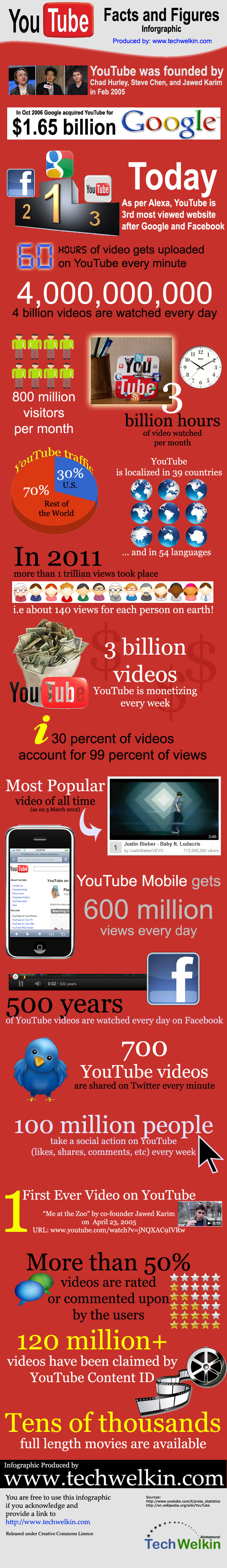 Todo lo que debes saber acerca de Youtube en una infografía youtube facts figures by techwelkin