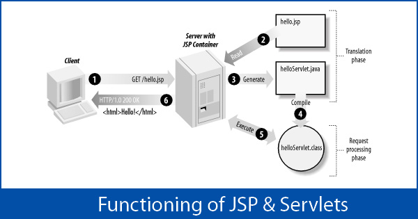 Functioning of JSP and Servlets