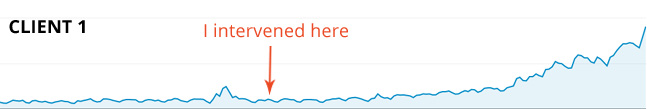Website traffic growth of one of my clients. Monthly traffic increased 430% after I intervened and optimized the website.