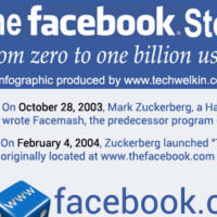Facebook has had an incredible journey of success.