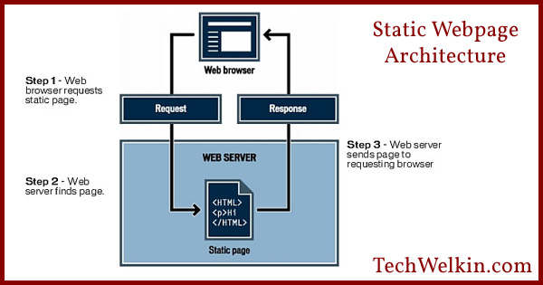 Typical architecture of a static website.