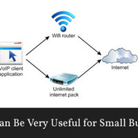 Voice over Internet Protocol (VoIP) architecture.