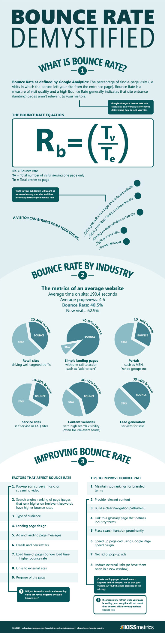 Reduccing bounce rate is an important goal that every blogger should try to get to.