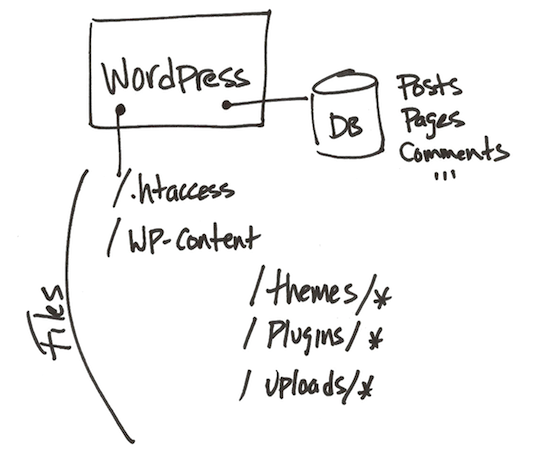 A simple diagram showing basic WordPress setup.