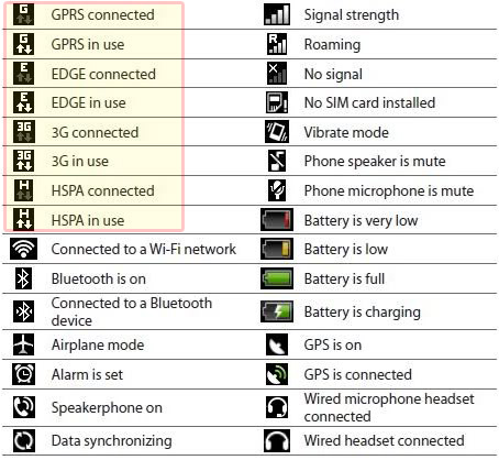 Meaning of Mobile Signal Symbols and other indicators on your mobile phone screen.