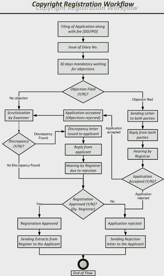 Process of copyright application in India.