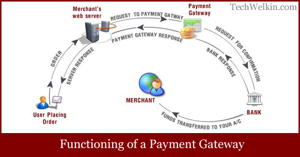 Functioning of a payment gateway