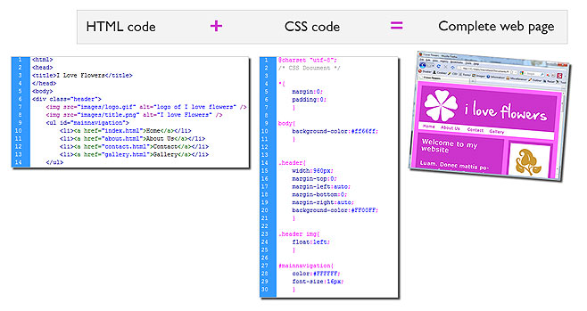 Using HTML and CSS, we can again combine the image parts t produce a webpage. Image courtesy: MonsterTut