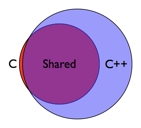 C++ contains almost all of C.
