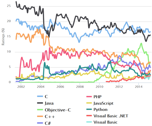 Comparison of usage of various programming languages during 2002 and 2015. Source: TIOBE index.