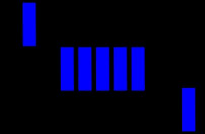 Enqueue and dequeue operations on a queue.