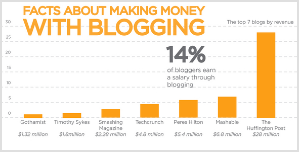 Blogging facts. Top 7 blogs by revenue.