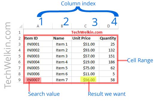 How to Use VLOOKUP In Excel: Tutorial and Examples