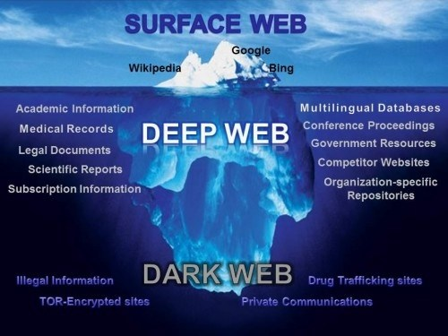 Layers of the Internet showing surface web, deep web and dark web.