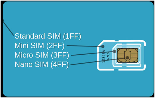 Sizes of Mini, Micro and Nano SIM Cards