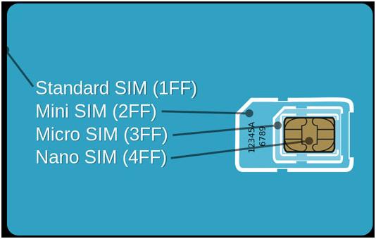 Sizes of Mini, Micro and Nano SIM Cards